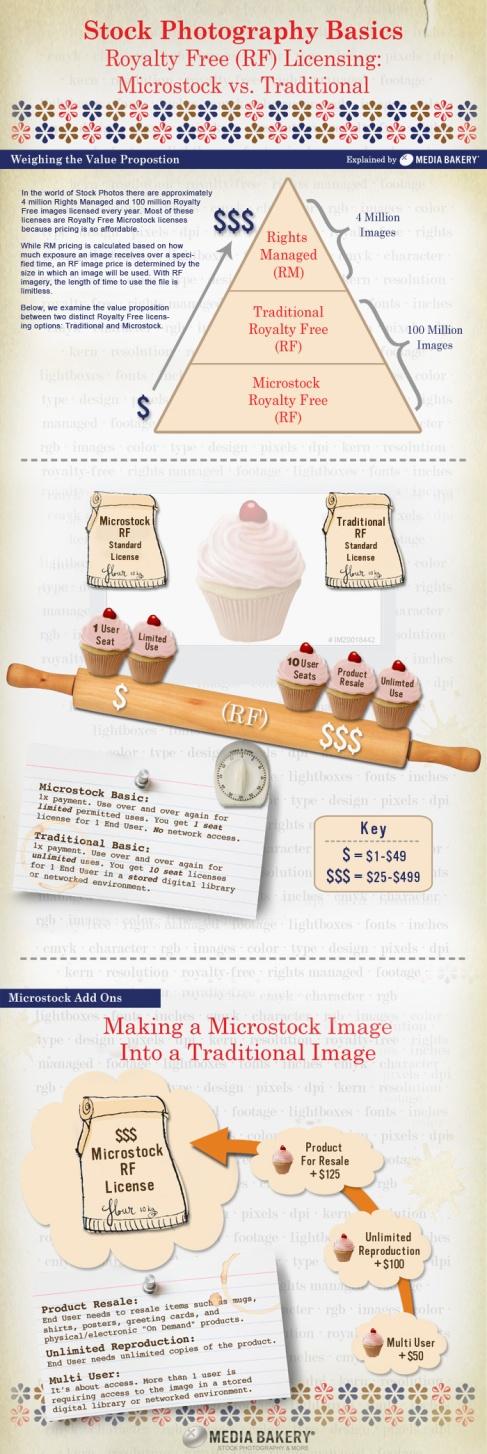 Stock Basics Infographic by Media Bakery
