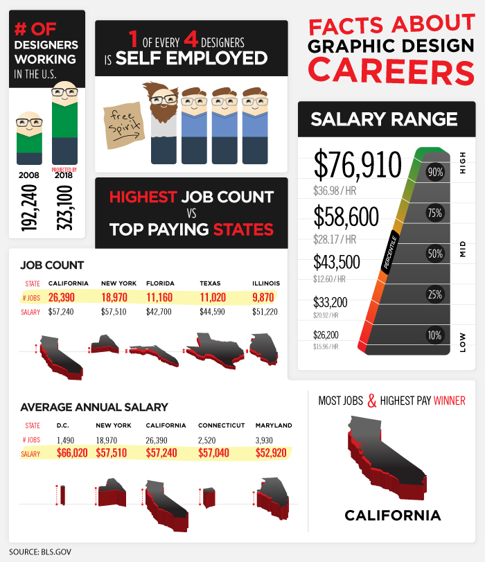 graphic-design-careers by killer infographics